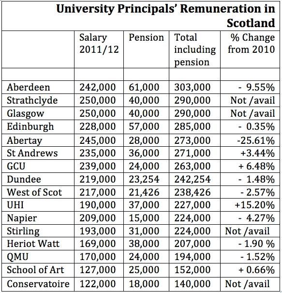 Comparative Scottish Salaries for Univerisity Principals