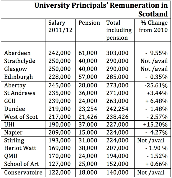 Comparative Scottish Salaries for Univerisity Principals